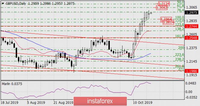 InstaForex Analytics: Prognose für den 22. Oktober 2019 GBP/USD