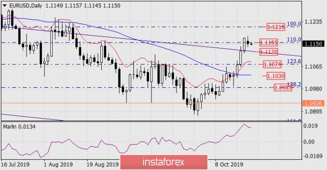 InstaForex Analytics: Prognose für den 22. Oktober 2019 EUR/USD
