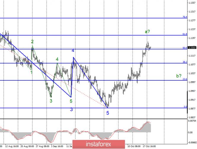InstaForex Analytics: Анализ EUR/USD и GBP/USD за 22 октября. Европейские валюты чувствуют себя отлично, когда Борис Джонсон терпит поражения