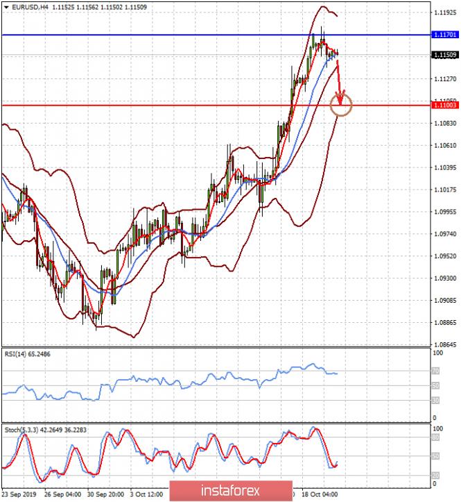 InstaForex Analytics: Pasaran menghembuskan nafas lega, tetapi untuk berapa lama? (terdapat kebarangkalian untuk pembetulan pasangan mata wang EUR/USD dan pemulihan menurun sebut harga emas telah meningkat)