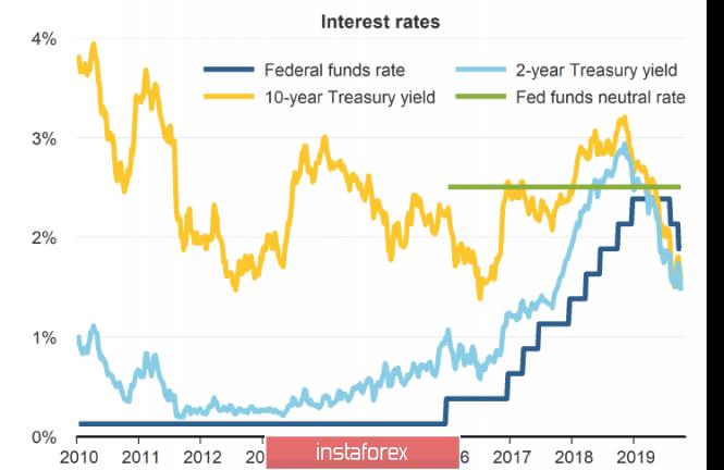 InstaForex Analytics: Brexit adalah satu-satunya pemacu yang serius pada hari itu. Euro kehilangan momentum sementara pound masih berharap untuk meneruskan pertumbuhan