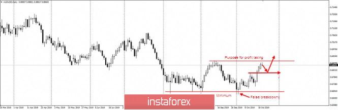 InstaForex Analytics: Dolar Australia Diniagakan Tinggi. Idea Perdagangan untuk Pasangan Mata Wang AUDUSD