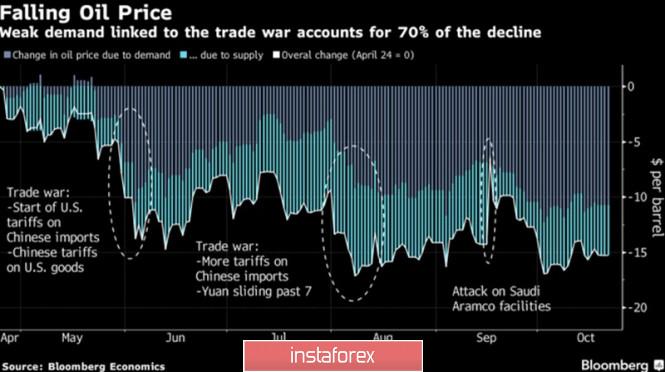 InstaForex Analytics: Нефть «быков» не жалует