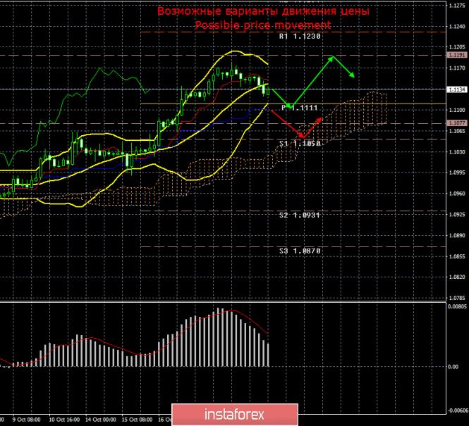 InstaForex Analytics: EUR/USD. 22 октября. Итоги дня. Фундаментальная изоляция евровалюты привела к ожидаемой технической коррекции