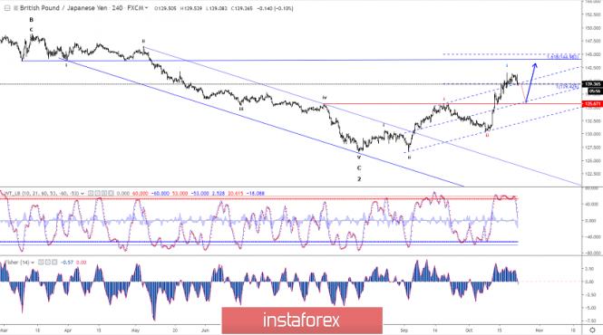 InstaForex Analytics: Analisis Elliott wave pasangan mata wang GBP/JPY untuk 23 Oktober - 2019