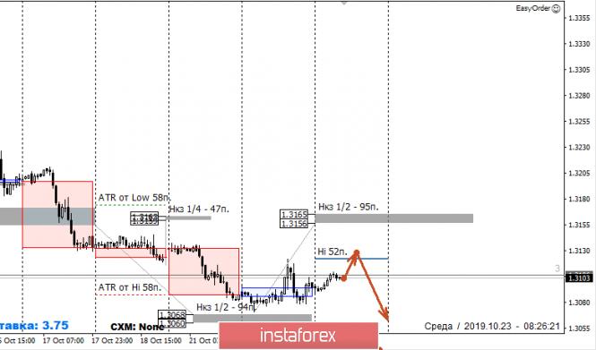 InstaForex Analytics: Контрольные зоны USDCAD 23.10.19