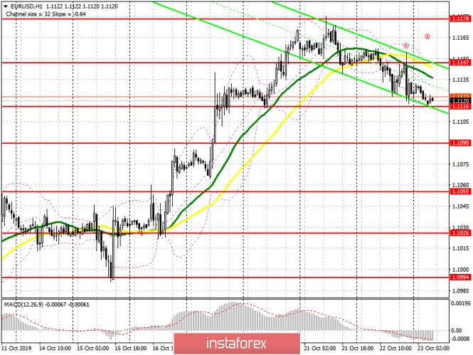 InstaForex Analytics: EUR/USD: план на европейскую сессию 23 октября. Акцент смещен на завтрашнее решение Европейского центрального банка и на уровень поддержки 1.1116