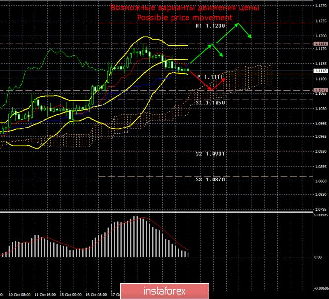 InstaForex Analytics: EUR/USD. 23 октября. Итоги дня. Поможет ли макроэкономическая статистика медведям преодолеть уровень 1,1106?