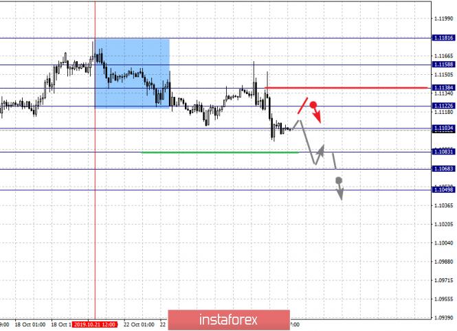 InstaForex Analytics: 25 қазандағы негізгі валюта жұптары бойынша фракталдық талдау