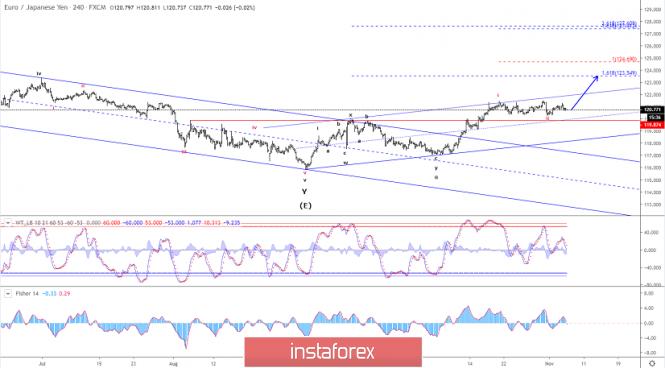 Exchange Rates 06.11.2019 analysis
