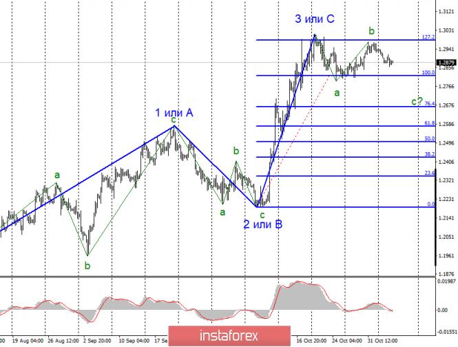 Курс валюты на 06.11.2019 analysis