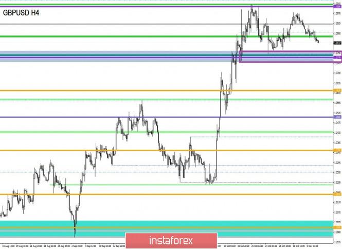 Курс валюты на 07.11.2019 analysis