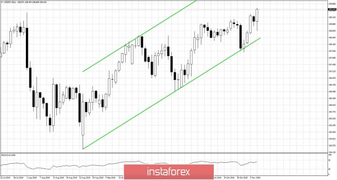 Exchange Rates 07.11.2019 analysis