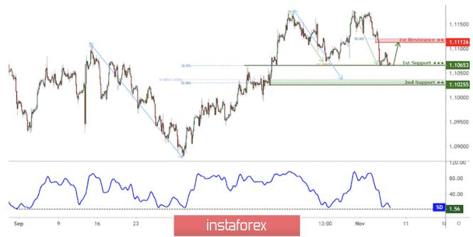 Exchange Rates 08.11.2019 analysis