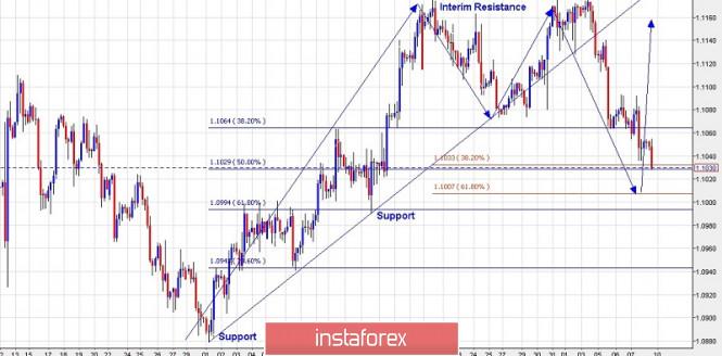 InstaForex Analytics: یورو / یو ایس ڈی کا تجارتی منصوبہ برائے 08 نومبر 2019