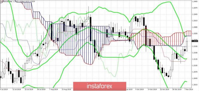 Курс валюты на 08.11.2019 analysis