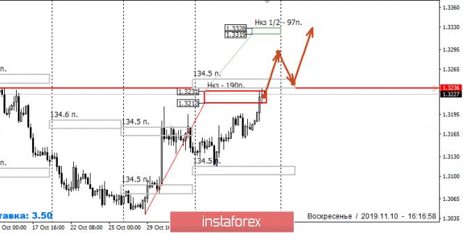 Курс валюты на 10.11.2019 analysis
