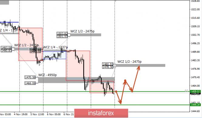 Exchange Rates 11.11.2019 analysis