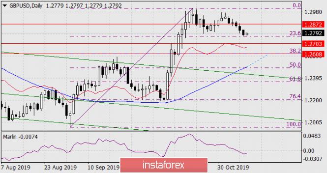 InstaForex Analytics: Previsão para o GBP/USD em 11 de novembro de 2019