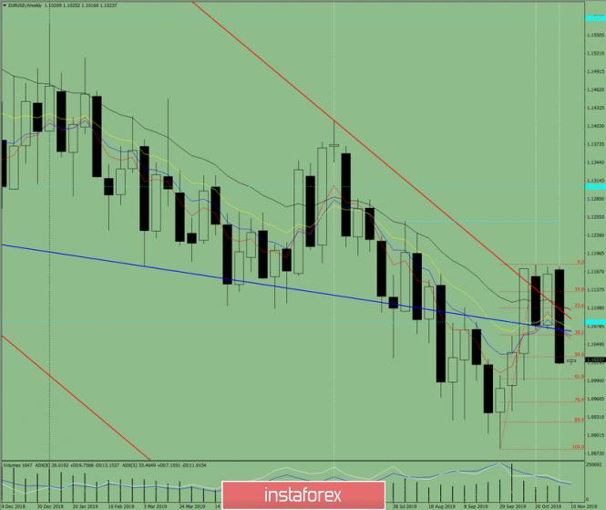 InstaForex Analytics: Технически анализ за валутната двойка EUR/USD за седмицата от 11 до 16 ноември