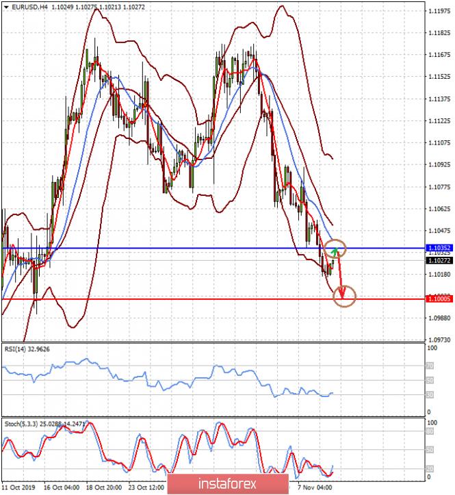 InstaForex Analytics: O dólar tem todas as chances de crescimento contínuo (esperamos que o par EUR / USD continue a cair e as cotações de ouro enfraqueçam)