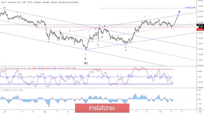 InstaForex Analytics: Elliott wave analysis of EUR/JPY for November 12, 2019