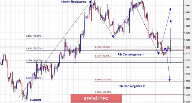 InstaForex Analytics: Trading plan for EUR/USD for November 12, 2019