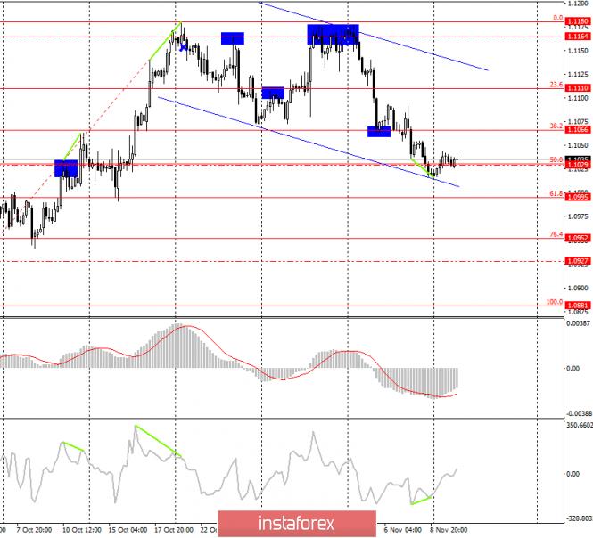 InstaForex Analytics: Estratégia de negociação para o EUR/USD em 12 de novembro. Modo de espera continua