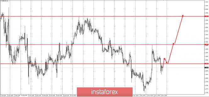 InstaForex Analytics: Идея за търговия за двойката GBP/USD