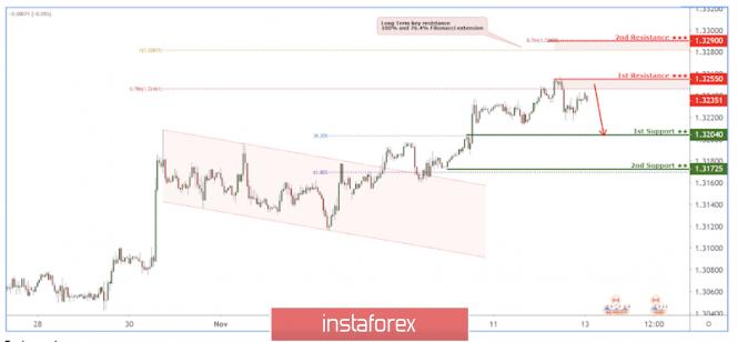 InstaForex Analytics: USD/CAD pull back below resistance