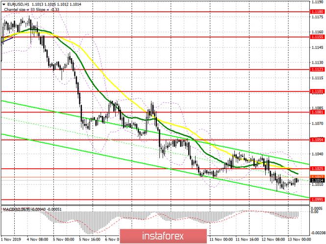 InstaForex Analytics: EUR/USD: план на европейскую сессию 13 ноября. Евро возобновит рост и вернет себе уровень 1.1025, но при условии хорошей инфляции в Германии