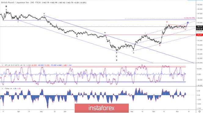 InstaForex Analytics: Analisis Elliott wave pasangan mata wang GBP/JPY untuk 13 November, 2019