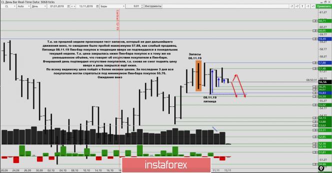 InstaForex Analytics: Объёмный анализ нефти + торговая идея