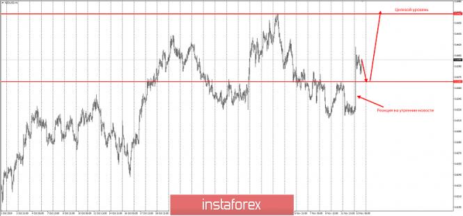 InstaForex Analytics: NZD/USD – смена приоритета