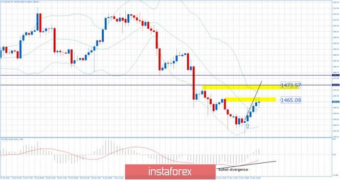 InstaForex Analytics: Gold 11.13.2019 - First upward target reached, next upward target set at $1.473