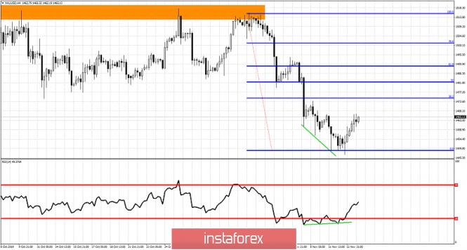 InstaForex Analytics: Gold price bounces as expected towards $1,466
