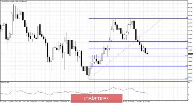 InstaForex Analytics: EURUSD approaches major Fibonacci support