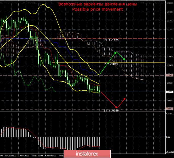 InstaForex Analytics: EUR/USD. 13 ноября. Итоги дня. Даже американская инфляция не смогла вывести трейдеров из спячки