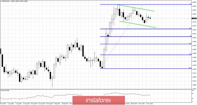 InstaForex Analytics: GBPUSD in a sideways trading range