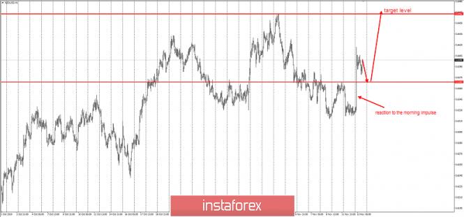 InstaForex Analytics: NZD / USD - change of priority