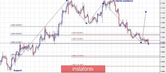 InstaForex Analytics: EUR/USD এর ট্রেডিং পরিকল্পনা (১৪ নভেম্বর, ২০১৯)