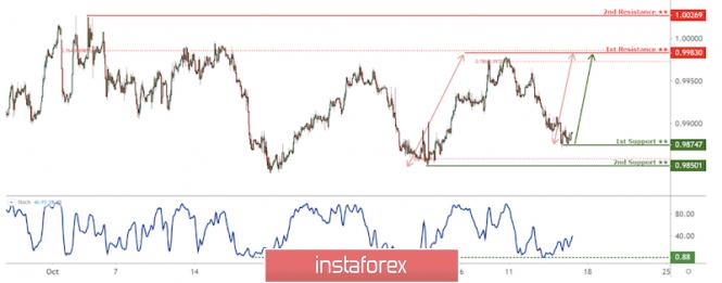 InstaForex Analytics: 美元/瑞郎将从第一支撑反弹,潜在的反弹!