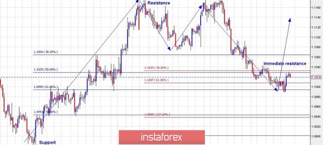InstaForex Analytics: Rencana trading untuk EUR/USD untuk 15 November, 2019