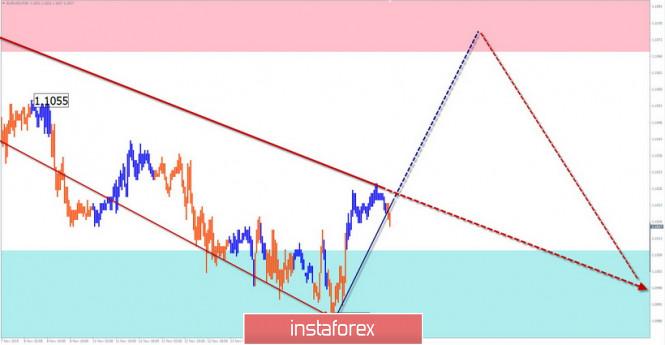 InstaForex Analytics: Упрощенный волновой анализ EUR/USD, AUD/USD на 15 ноября