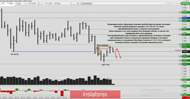 InstaForex Analytics: Объёмный анализ золота