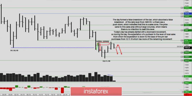 InstaForex Analytics: Phân tích khối lượng vàng