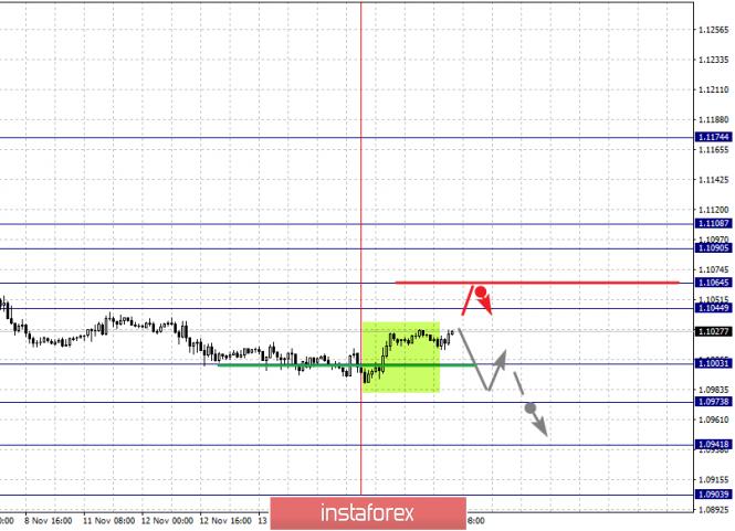 InstaForex Analytics: Фрактальный анализ по основным валютным парам на 15 ноября