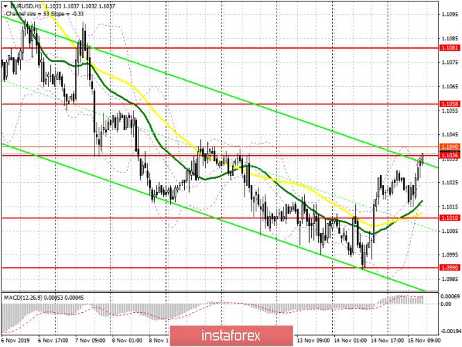 InstaForex Analytics: EUR/USD: план на американскую сессию 15 ноября. Хорошие данные по розничным продажам в США не сильно помогли доллару