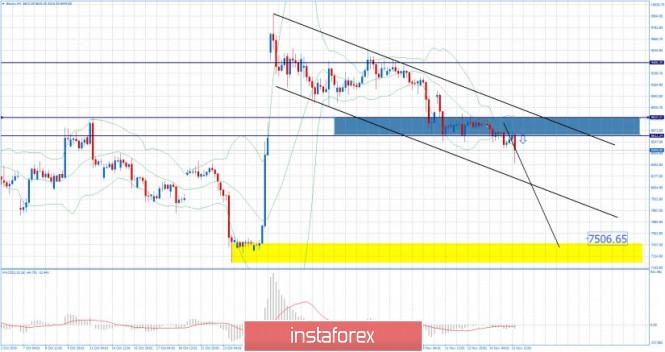InstaForex Analytics: BTC 11.15.2019 - Downside pressure on the market, potential downward target at $7.500