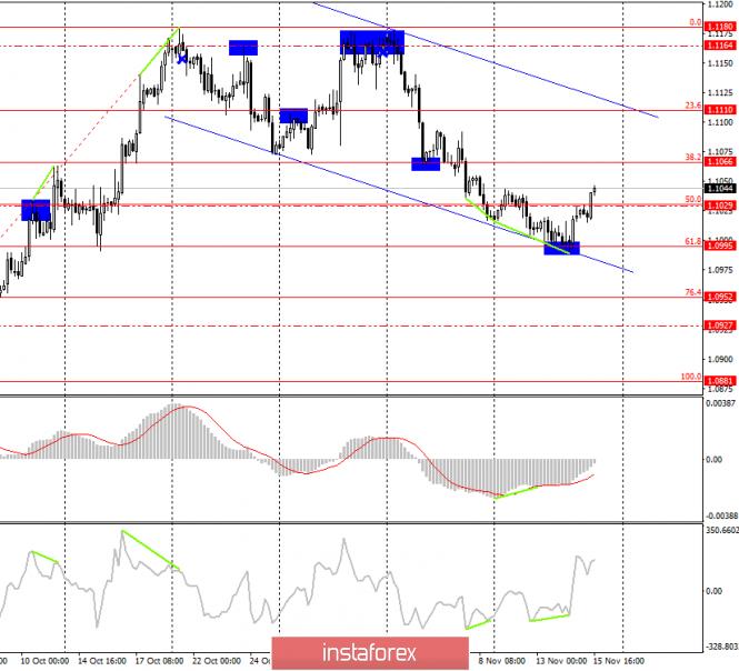 InstaForex Analytics: Анализ торговой недели 11–15 октября по EUR/USD. Инфляция в США ускоряется, в Евросоюзе – замедляется